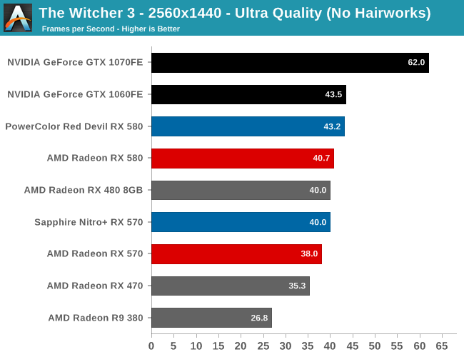 The Witcher 3 - The AMD Radeon RX 580 & RX 570 Review: A