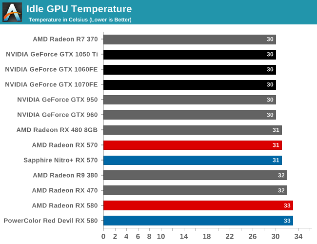Power, Temperature, & Noise - The AMD Radeon RX 580 & RX 570