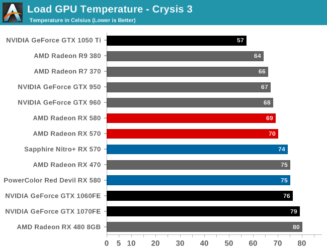 AMD Radeon RX 580 & RX 570 Review: A Second Path to Polaris