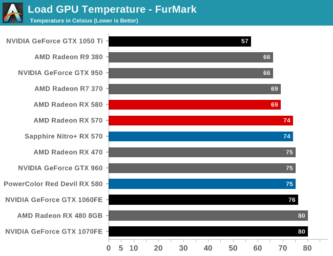 Load GPU Temperature - FurMark