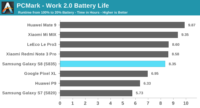 PCMark - Work 2.0 Battery Life