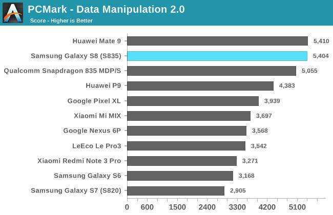 PCMark - Data Manipulation 2.0