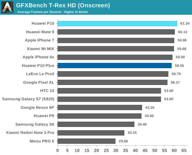 GPU & Gaming Performance - Huawei P10 and P10 Plus