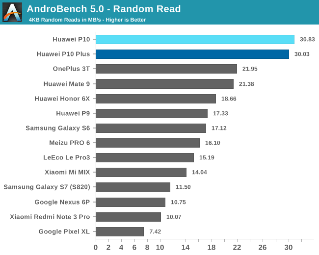 AndroBench 5.0 - Random Read