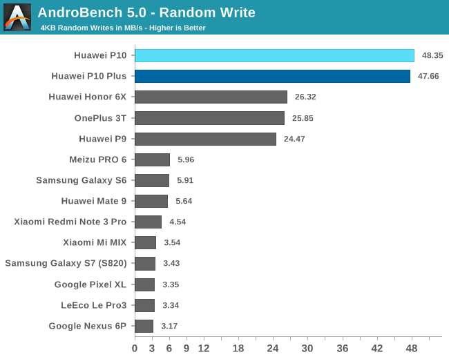 AndroBench 5.0 - Random Write
