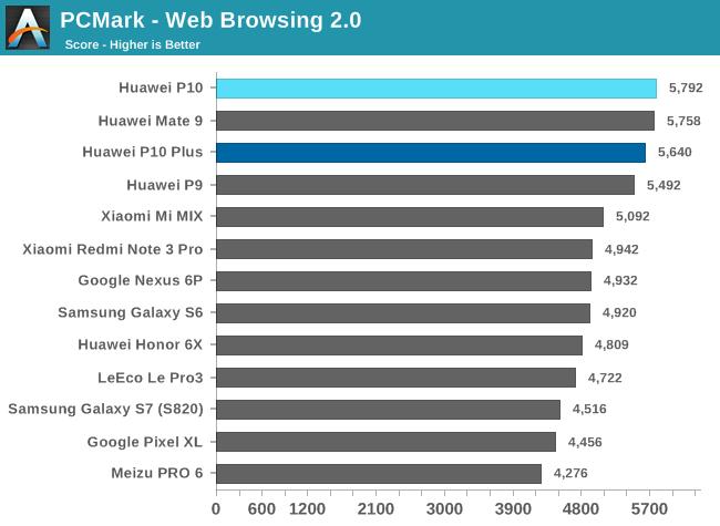PCMark - Web Browsing 2.0