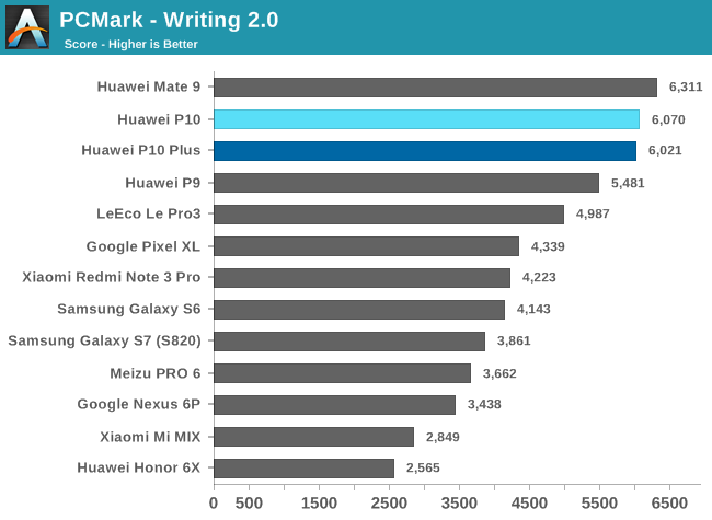 PCMark - Writing 2.0