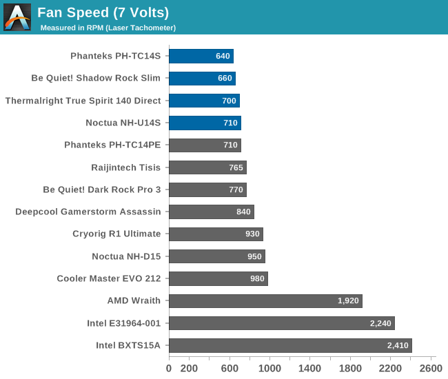 Testing Results: Low Fan Speed