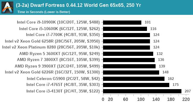 (3-2a) Dwarf Fortress 0.44.12 World Gen 65x65, 250 Yr