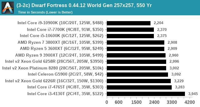 (3-2c) Dwarf Fortress 0.44.12 World Gen 257x257, 550 Yr