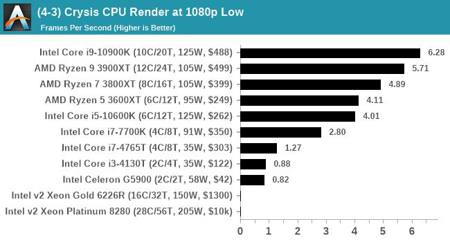 (4-3) Crysis CPU Render at 1080p Low