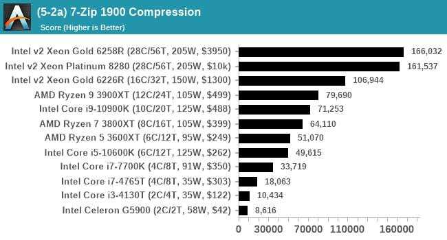 (5-2a) 7-Zip 1900 Compression