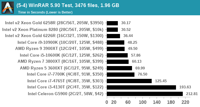 (5-4) WinRAR 5.90 Test, 3476 files, 1.96 GB
