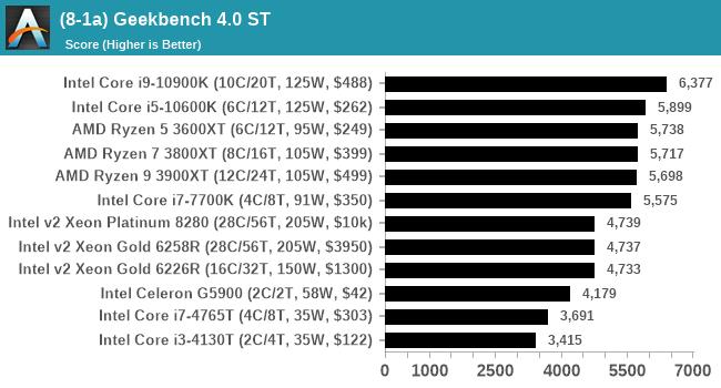 (8-1a) Geekbench 4.0 ST