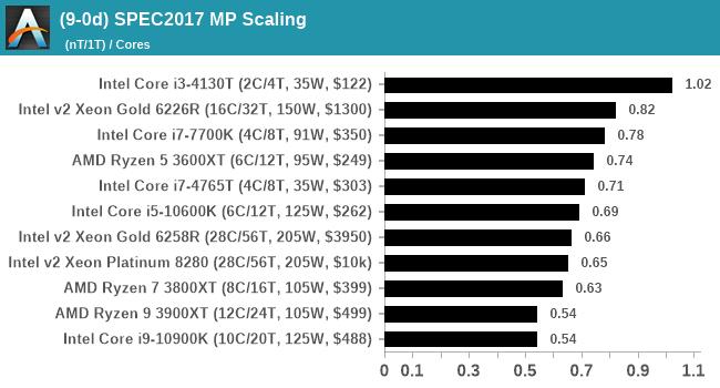 (9-0d) SPEC2017 MP Scaling
