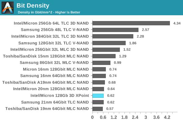 Bit Density