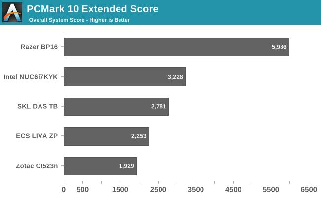 pcmark 10 score comparison