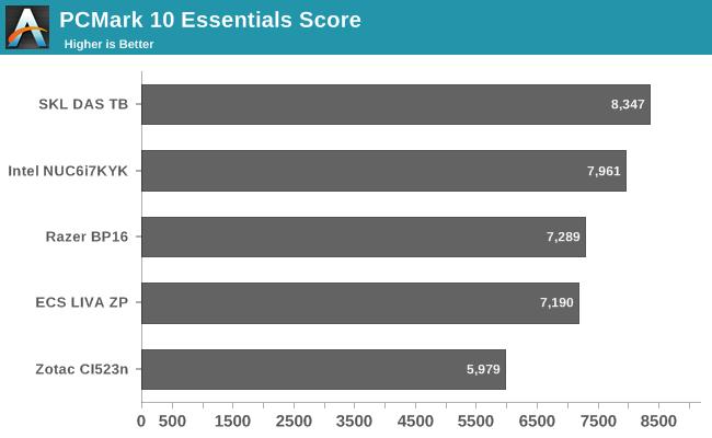PCMark 10 Essentials Score