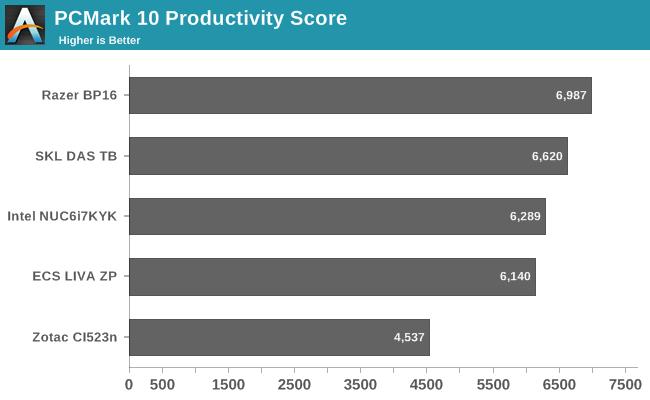 PCMark 10 Productivity Score
