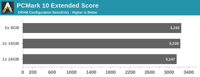 PCMark 10 Extended Score