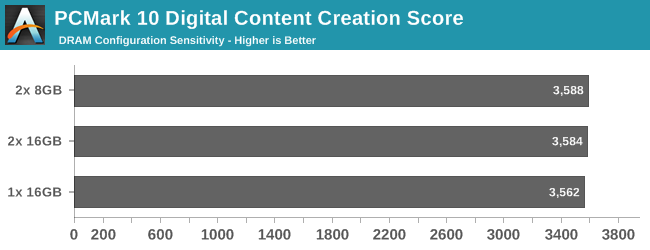 PCMark 10 Digital Content Creation Score