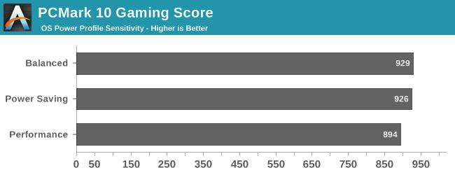 PCMark 10 Gaming Score