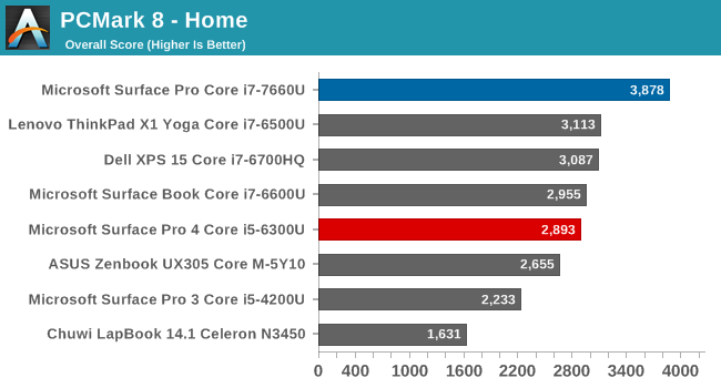 System Performance: Kaby Lake with Iris Plus Graphics - The