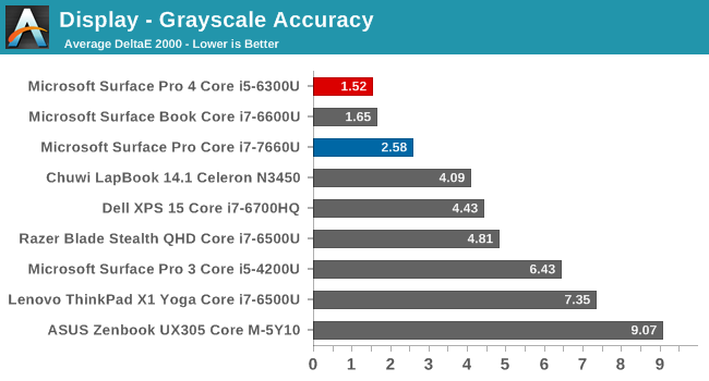 Display - Grayscale Accuracy