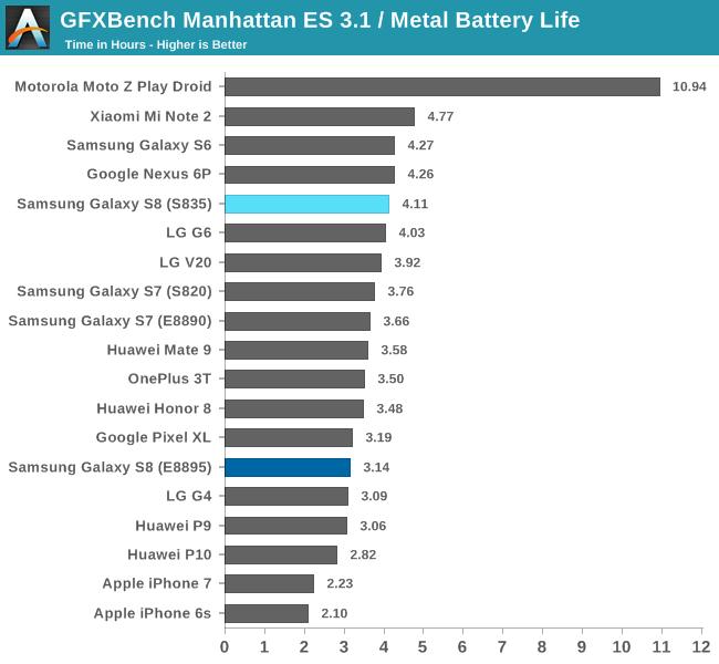 GFXBench Manhattan ES 3.1 / Metal Battery Life
