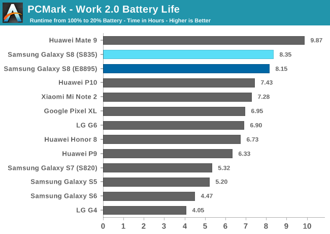 Battery Life & Thermal Stability