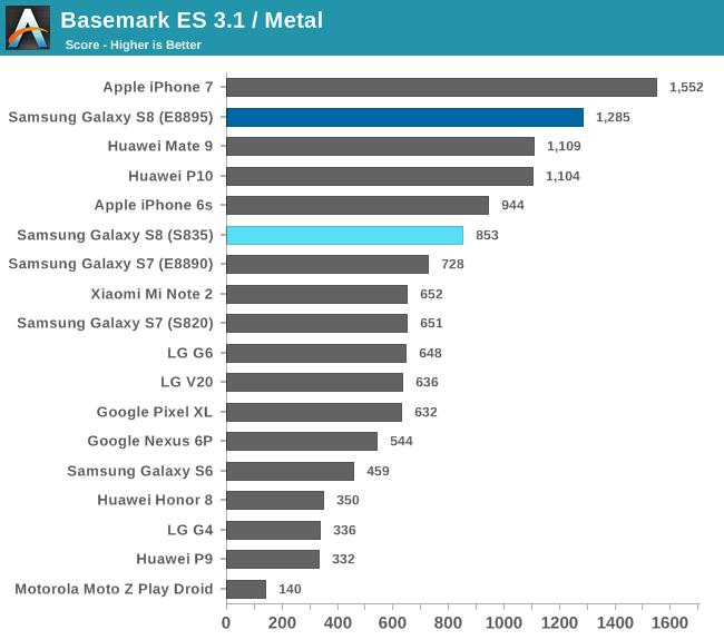 Basemark ES 3.1 / Metal