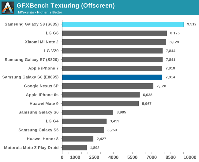 GFXBench Texturing (Offscreen)