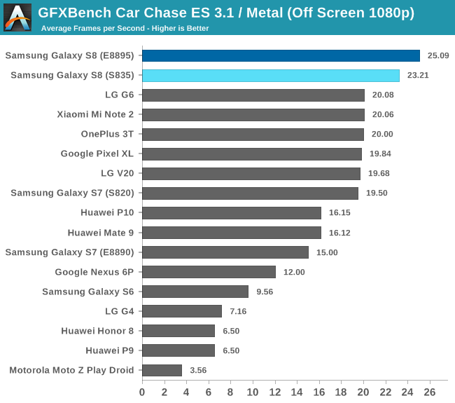 GFXBench Car Chase ES 3.1 / Metal (Off Screen 1080p)