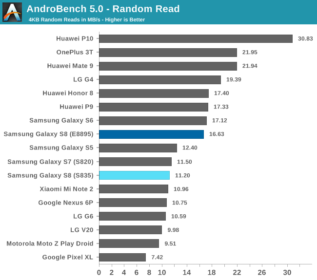 AndroBench 5.0 - Random Read