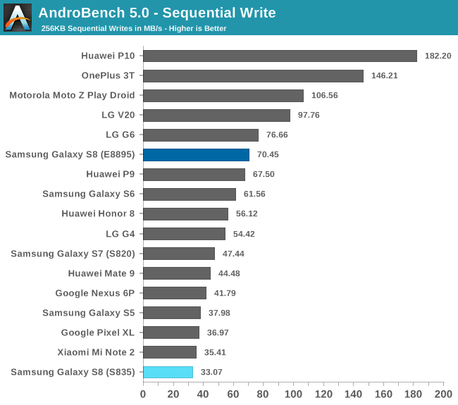 AndroBench 5.0 - Sequential Write