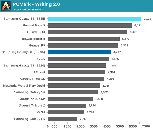 PCMark - Writing 2.0
