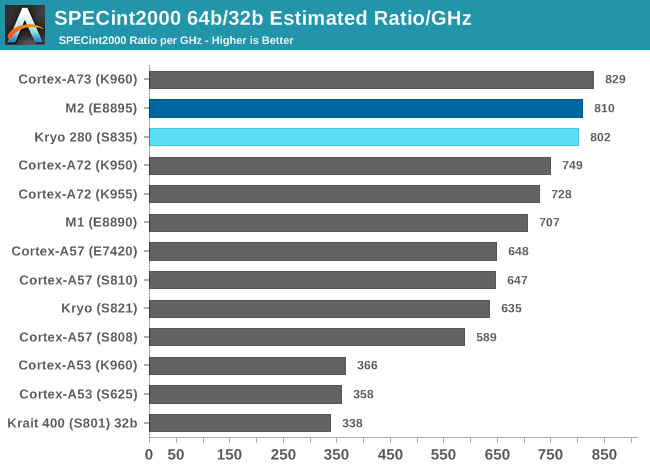 SPECint2000 64b/32b Estimated Ratio/GHz