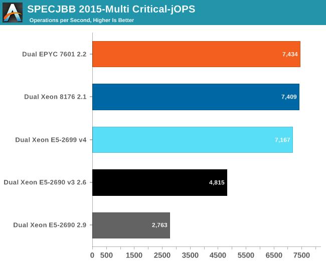 SPECJBB 2015-Multi Critical-jOPS