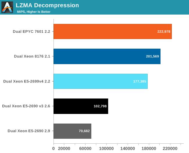 LZMA Decompression