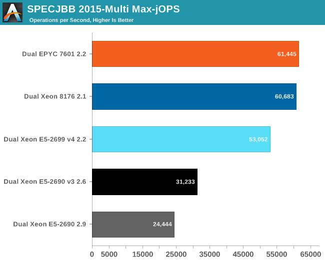 Java Performance - Sizing Up Servers: Intel's Skylake-SP Xeon versus