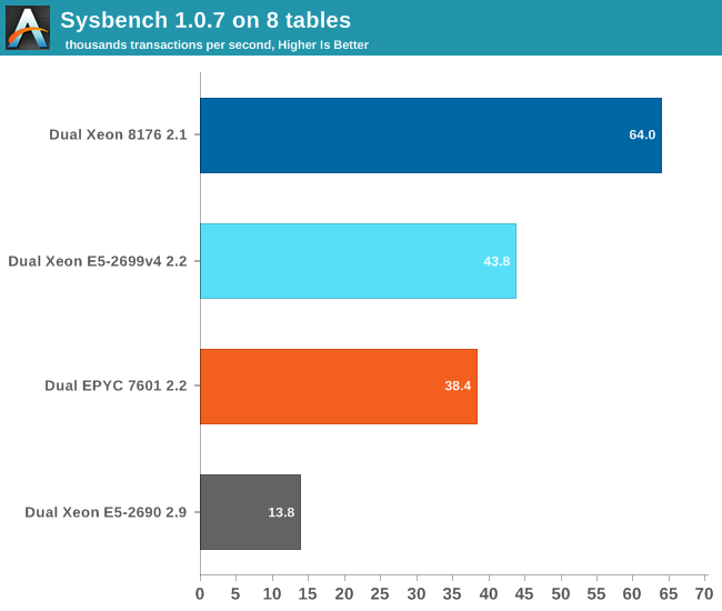 Sysbench 1.0.7 on 8 tables