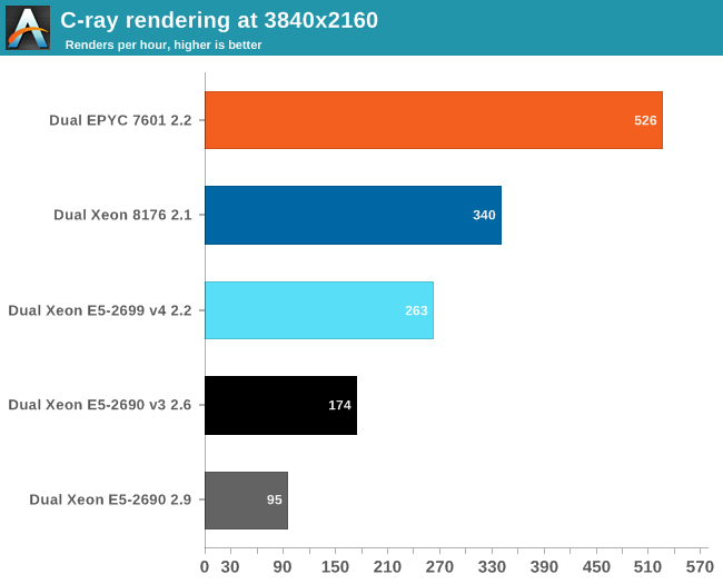 Floating Point performance - Sizing Up Servers: Intel's