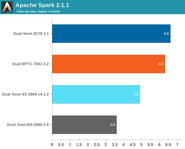 Apache Spark 2.1.1