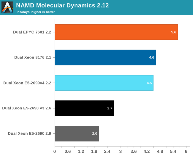NAMD molecular dynamics 2.12