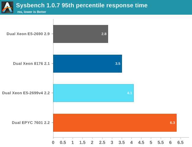 Sysbench 1.0.7 95th percentile response time
