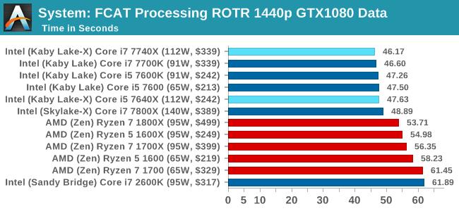 System: FCAT Processing ROTR 1440p GTX1080 Data