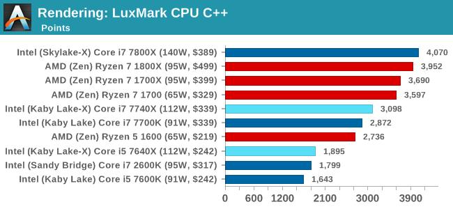 Rendering: LuxMark CPU C++