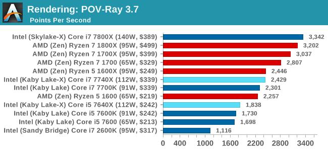 Rendering: POV-Ray 3.7