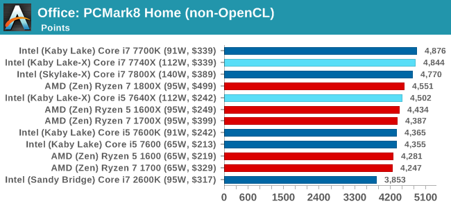 Office: PCMark8 Home (non-OpenCL)