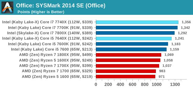Office: SYSMark 2014 SE (Office)